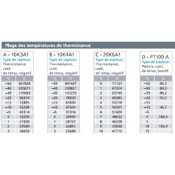 Tableau valeur ohmiques pour capteur à Thermistance
